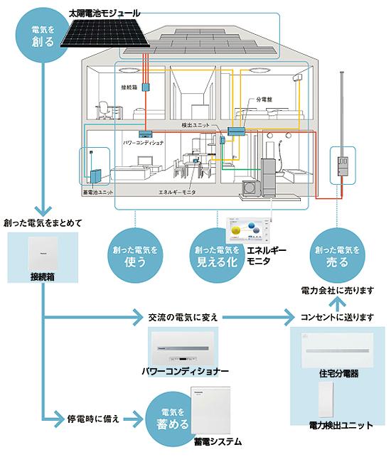 太陽光発電はシンプルな3つの機器で効率良く電気をつくります